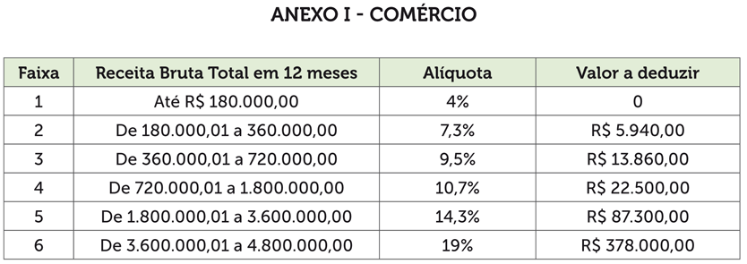 simples-anexo-1