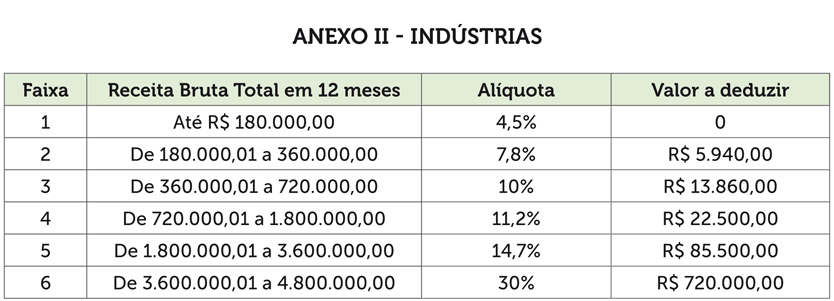 simples-anexo-2