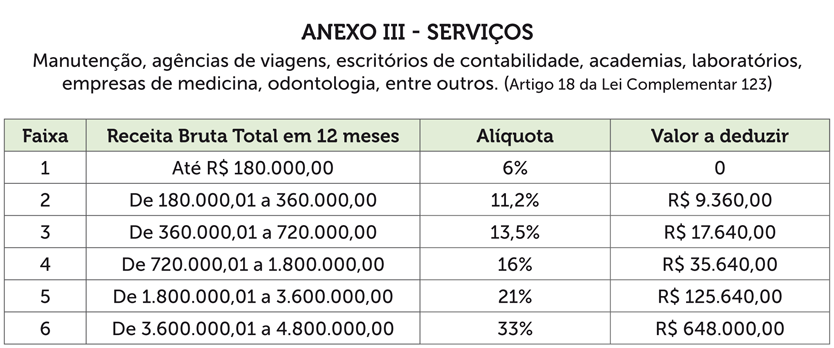 simples-anexo-3