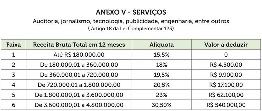 simples-anexo-5